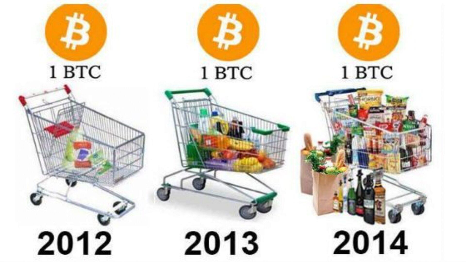 Покупательная способность биткоина растет