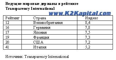 ведущие державы в рейтинге Transparency International