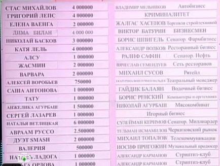 Вложения в российских звезд