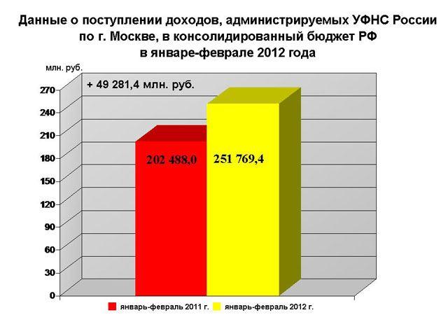 Поступление налогов в январе-феврале 2012 года в консолидированный бюджет РФ