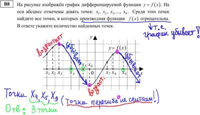 В 2013 году демонстрационный вариант решения ЕГЭ по математике выйдет в виде цветных схематических рисунков