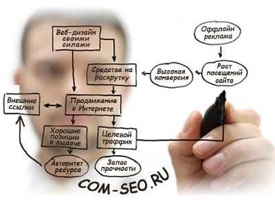 Веб-мастерам про дизайн и создание сайтов