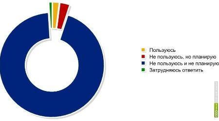 Отношение россиян к КПК