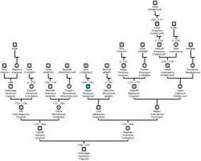 Генеалогическое древо можно создать самому
