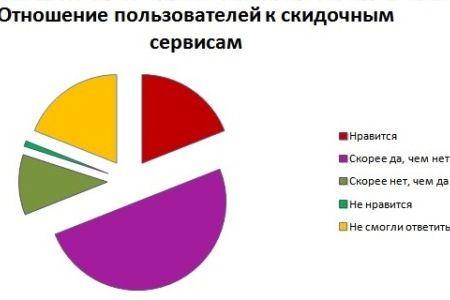 Отношение россиян к сайтам со скидками