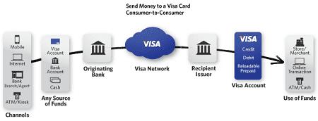 Платежный сервис «Visa Personal Payments»