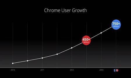 Google Chrome пользуется большой популярностью во всем мире