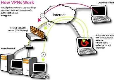 Схема работы VPN-протокола