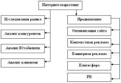 План интернет-маркетинга
