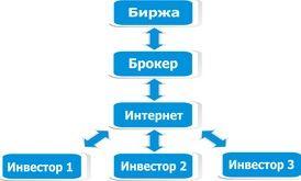 Схема Интернет-трейдинга