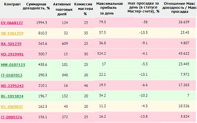 Рейтинг доходности самых успешных трейдеров