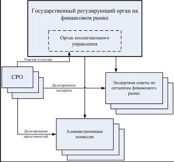 Роль и функции СРО в системе регулирования финансового рынка Российской Федерации