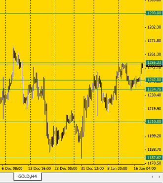График <a  href='/press/goldmag/'>золота</a> с уровнями поддержки/сопротивления