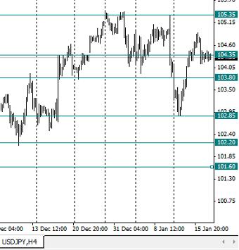 ������ �������� ���� USD/JPY � �������� ���������/�������������