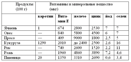 Содержание витаминов и минеральных веществ в крупах