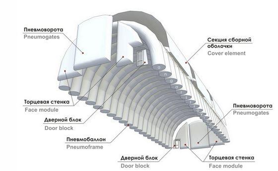 Пневмокаркасные здания удобны и просто в использовании