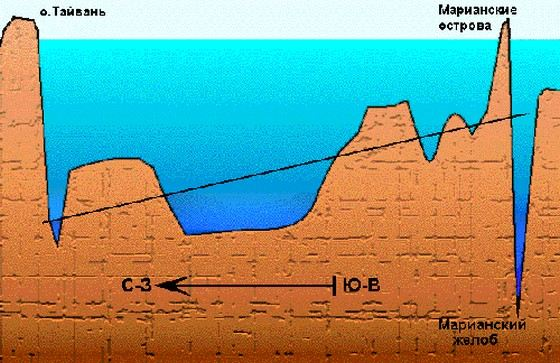 Филиппинское море самое глубокое в мире