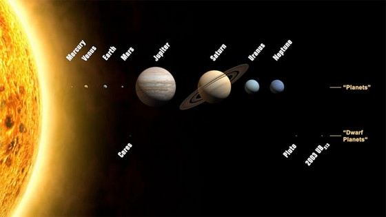 Comparative dimensions of the planets of the solar system