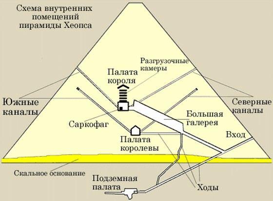 Крупнейшая египетская пирамида внутри