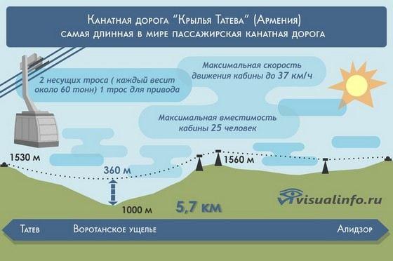 Канатная дорогая в Армении имеет лирическое название Крылья Татева