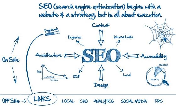 Главная задача SEO - продвигать сайт в поисковые топы