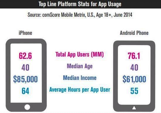 Доходы пользователей iPhone на 40 процентов выше, чем у владельцев Android