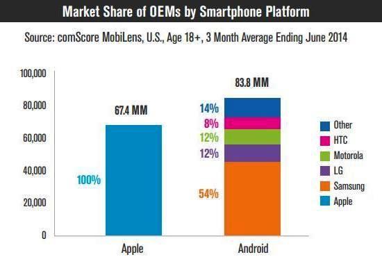 Samsung удерживает пальму первенства среди производителей Android