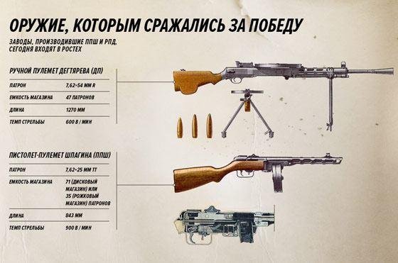 Автоматы времен Великой Отечественной войны