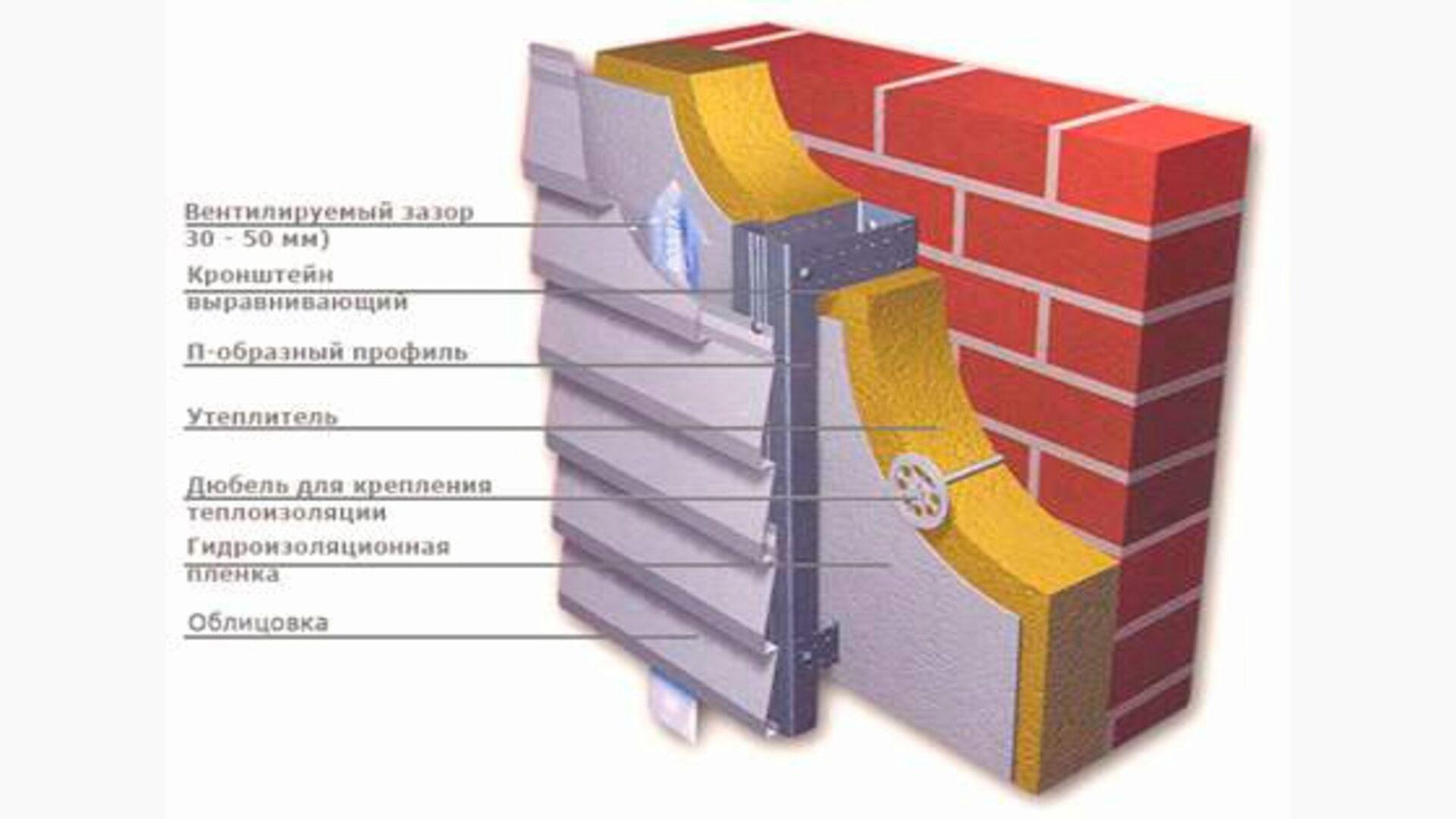 Состав вентилируемых фасадов