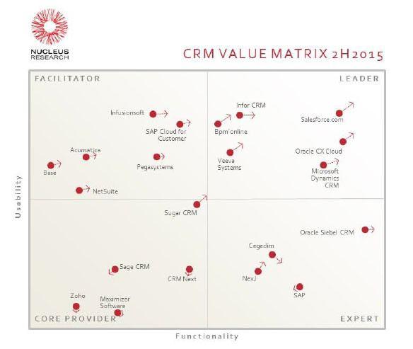 Агентство Nucleus Research определило мировых лидеров CRM-рынка
