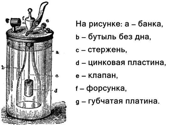Принцип работы старинных зажигалок
