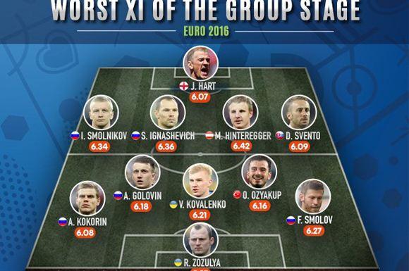 Символическая сборная худших футболистов Евро-2016