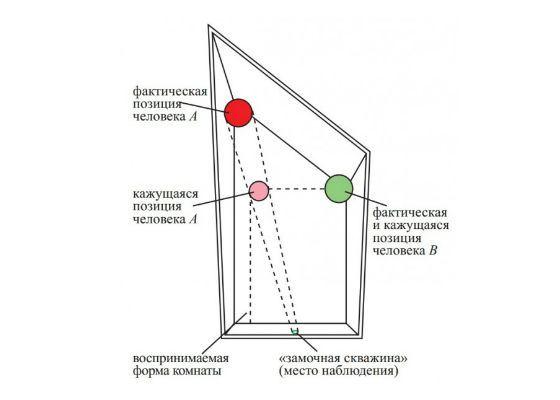 Принцип работы комнаты Эймса